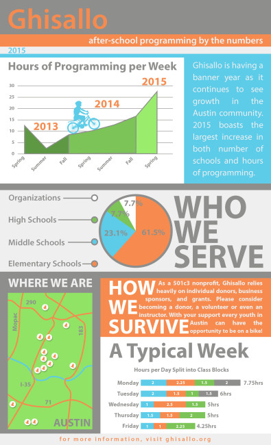 Ghisallo_2015Q1_after_school_by_the_numbers-infographic